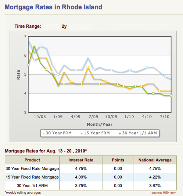 mortgage_rates_8_20_10_643